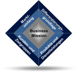 Business Mission klein